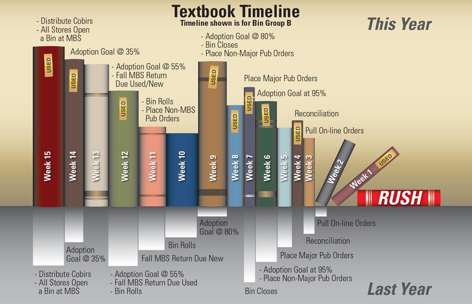 BookTimeline