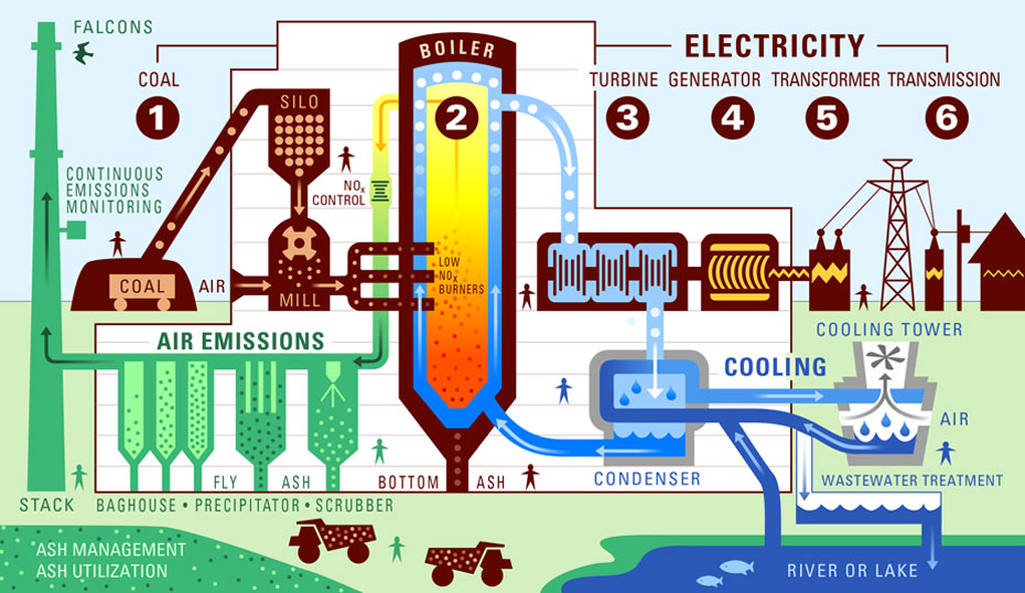 ElectricityGeneration